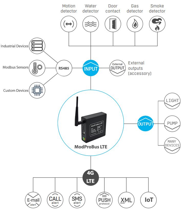 LTE Gateway